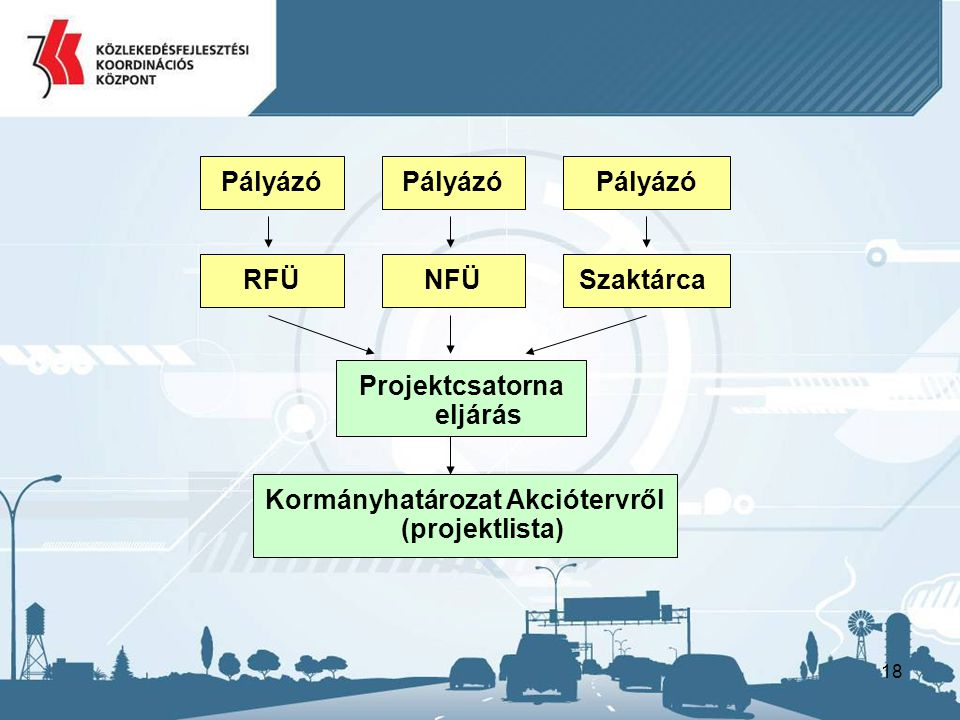 Projektcsatorna eljárás Kormányhatározat Akciótervről (projektlista)