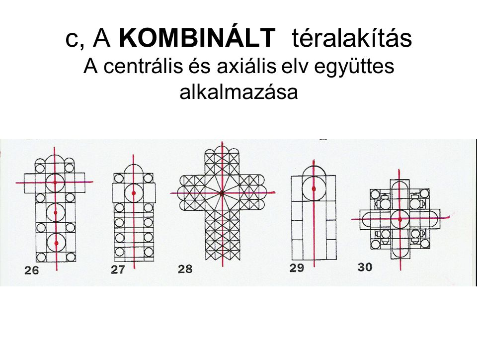 c, A KOMBINÁLT téralakítás A centrális és axiális elv együttes alkalmazása