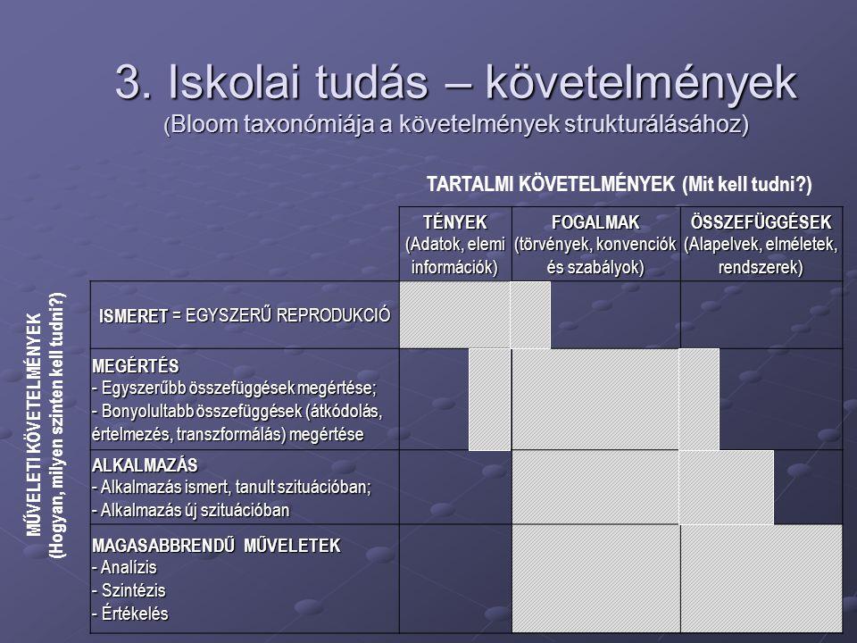 3. Iskolai tudás – követelmények (Bloom taxonómiája a követelmények strukturálásához)