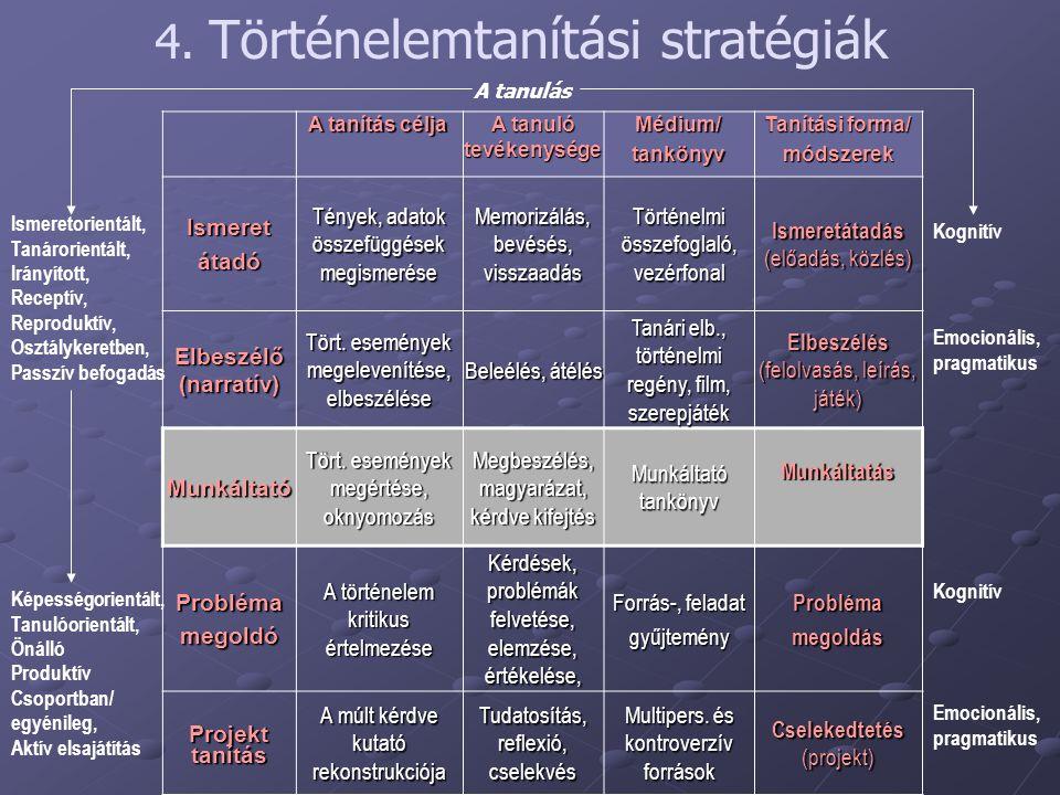 4. Történelemtanítási stratégiák