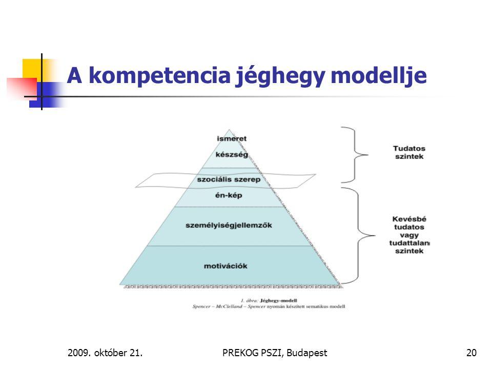 A kompetencia jéghegy modellje
