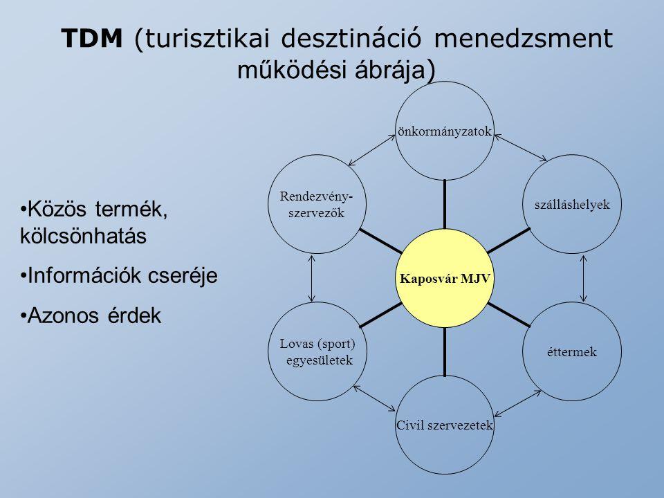 TDM (turisztikai desztináció menedzsment működési ábrája)