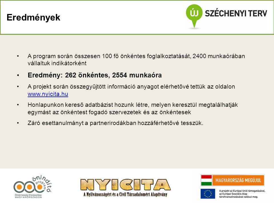 Eredmény: 262 önkéntes, 2554 munkaóra