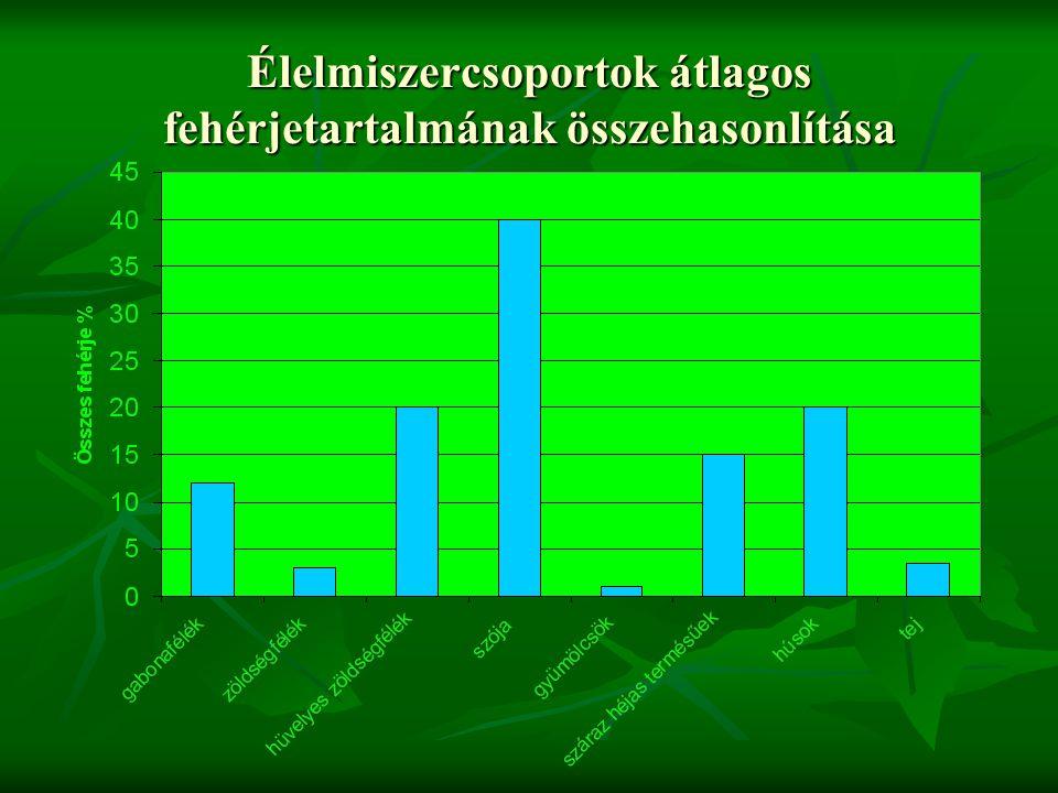 Élelmiszercsoportok átlagos fehérjetartalmának összehasonlítása