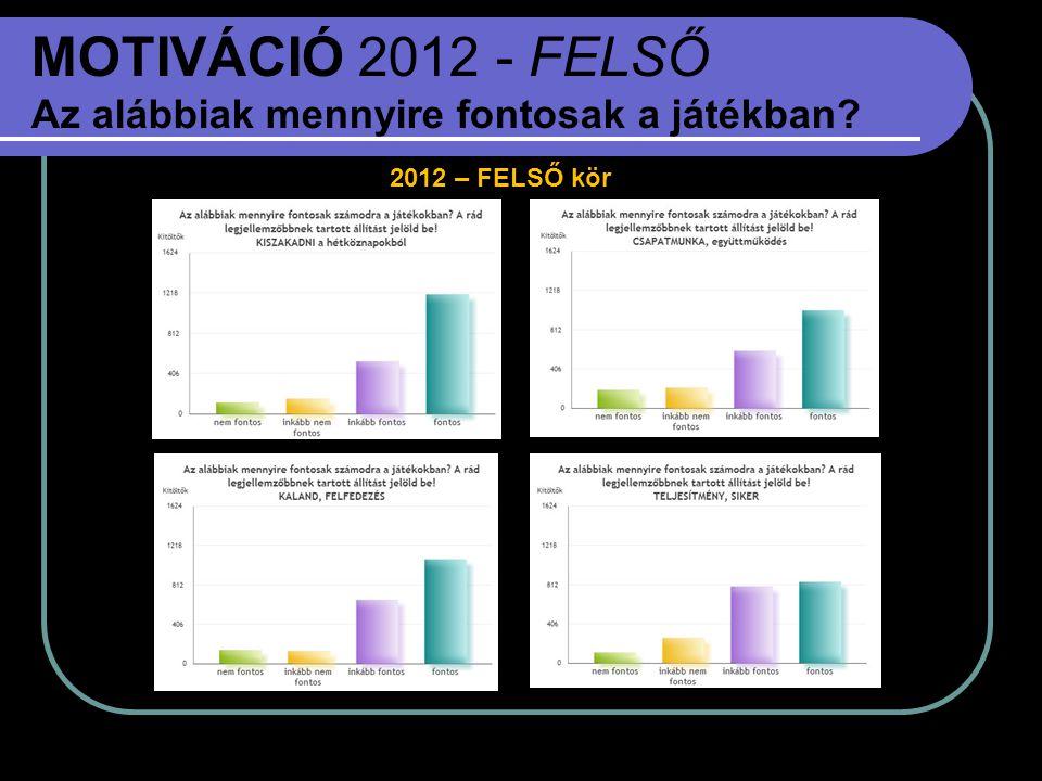 MOTIVÁCIÓ 2012 - FELSŐ Az alábbiak mennyire fontosak a játékban