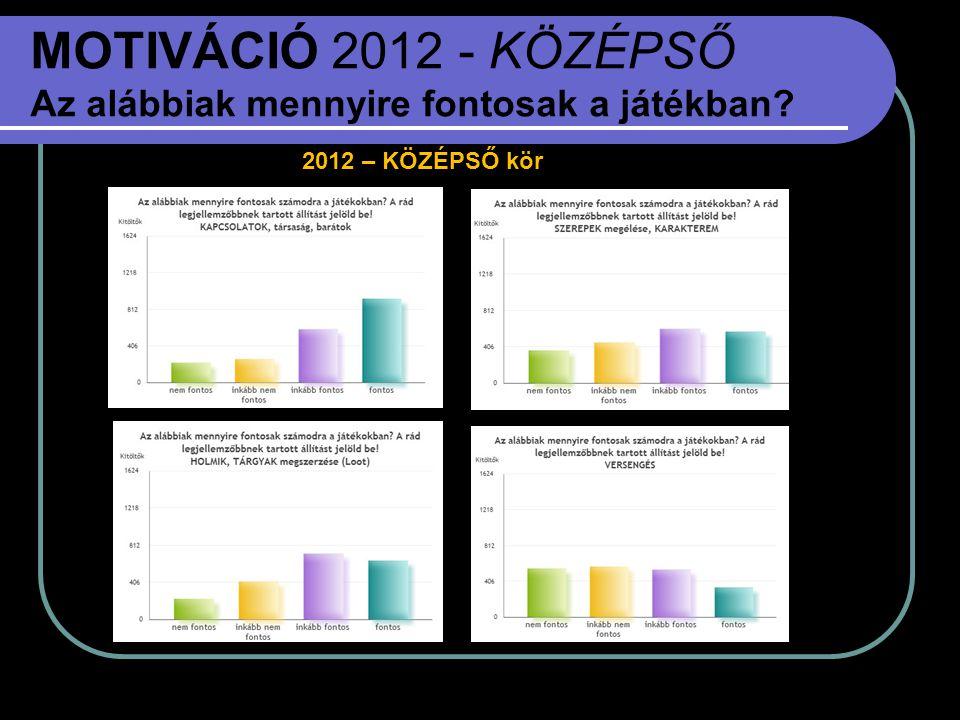 MOTIVÁCIÓ 2012 - KÖZÉPSŐ Az alábbiak mennyire fontosak a játékban