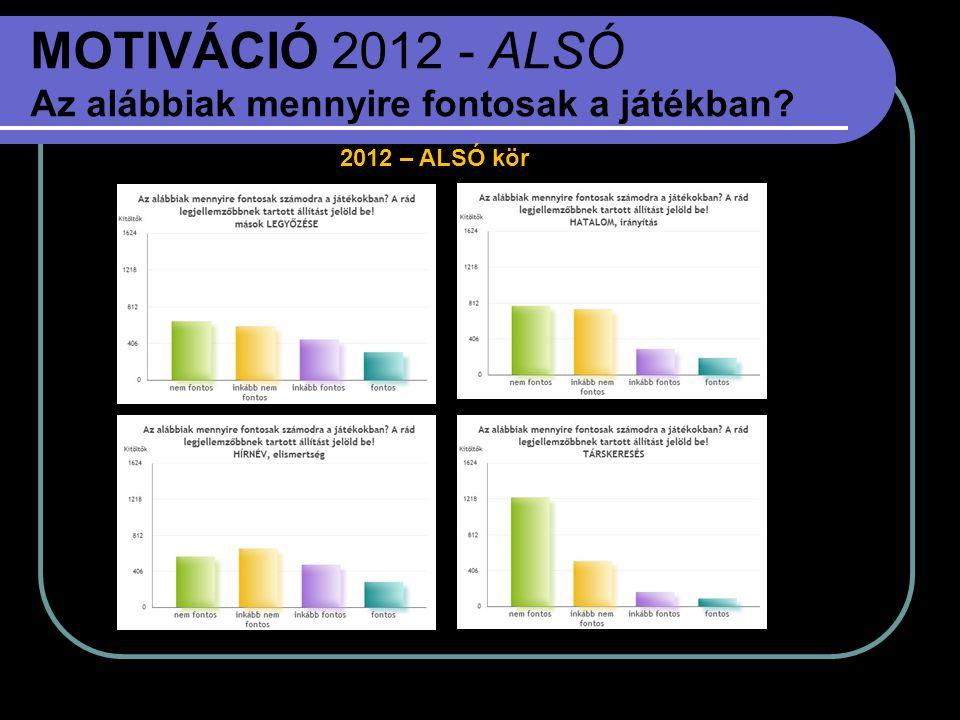 MOTIVÁCIÓ 2012 - ALSÓ Az alábbiak mennyire fontosak a játékban