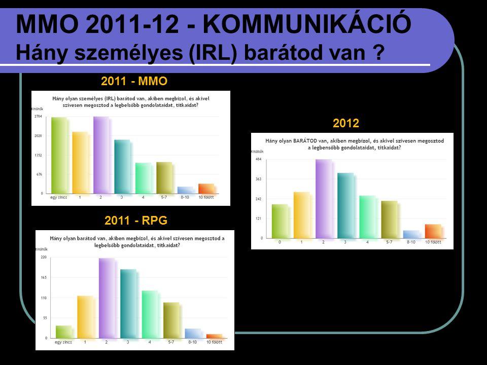 MMO 2011-12 - KOMMUNIKÁCIÓ Hány személyes (IRL) barátod van