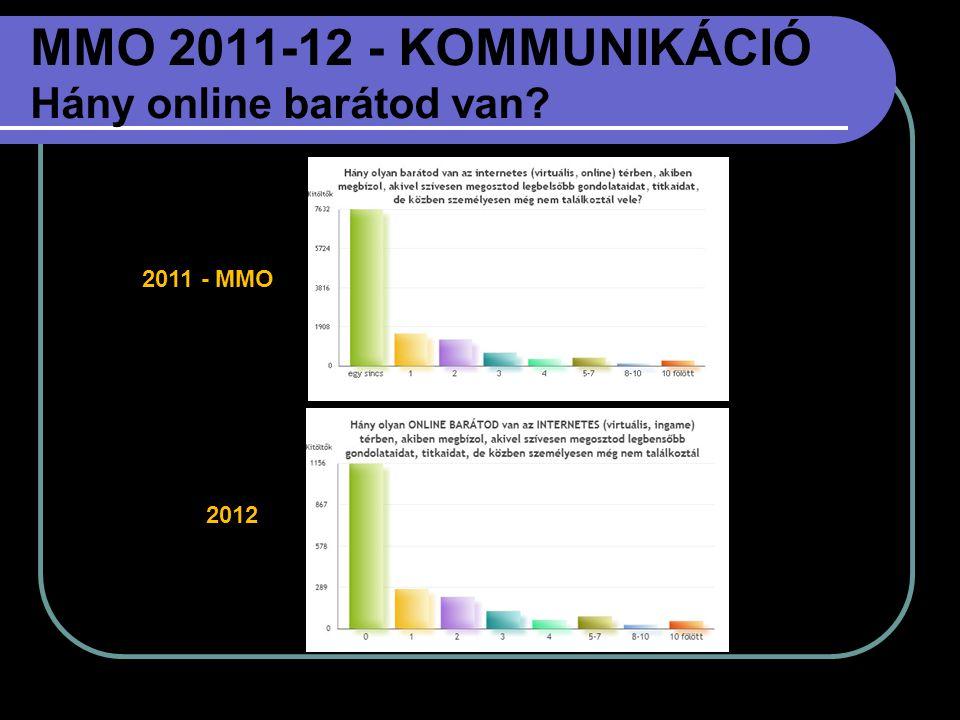 MMO 2011-12 - KOMMUNIKÁCIÓ Hány online barátod van