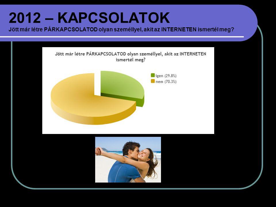 2012 – KAPCSOLATOK Jött már létre PÁRKAPCSOLATOD olyan személlyel, akit az INTERNETEN ismertél meg