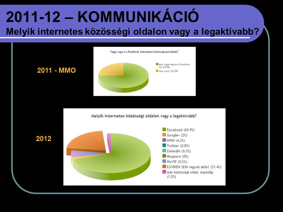 2011-12 – KOMMUNIKÁCIÓ Melyik internetes közösségi oldalon vagy a legaktívabb