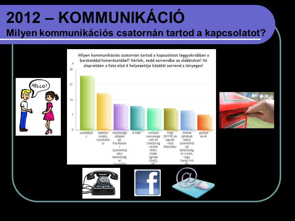 2012 – KOMMUNIKÁCIÓ Milyen kommunikációs csatornán tartod a kapcsolatot