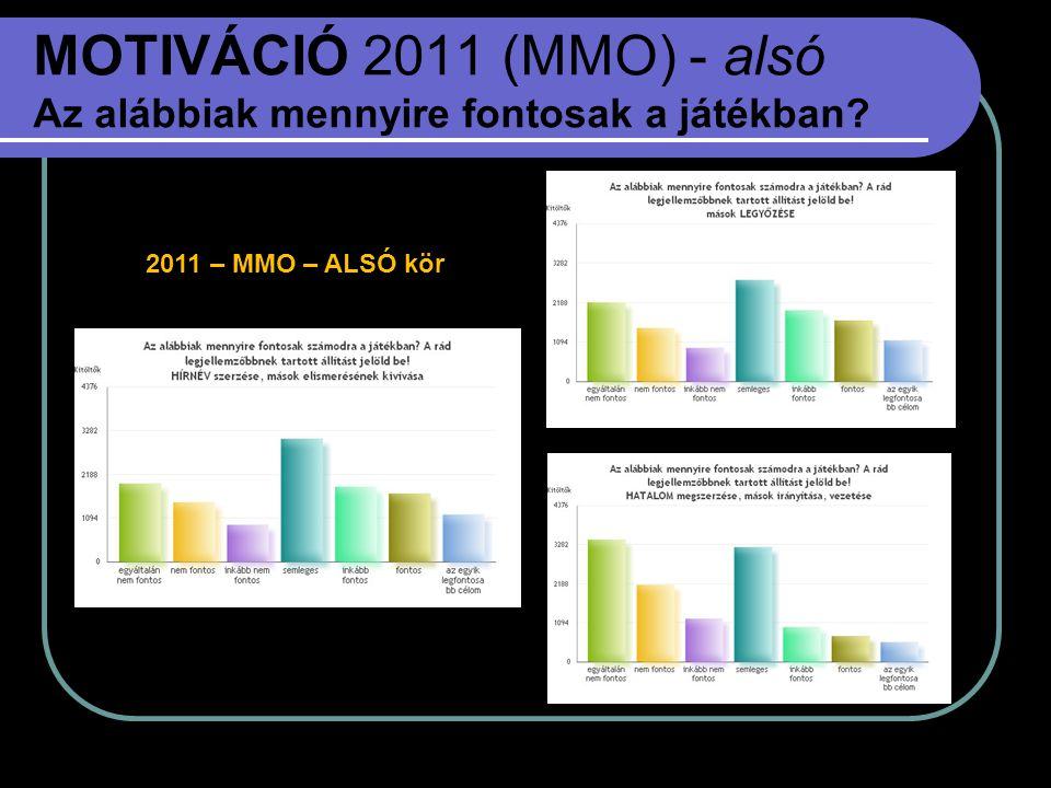 MOTIVÁCIÓ 2011 (MMO) - alsó Az alábbiak mennyire fontosak a játékban
