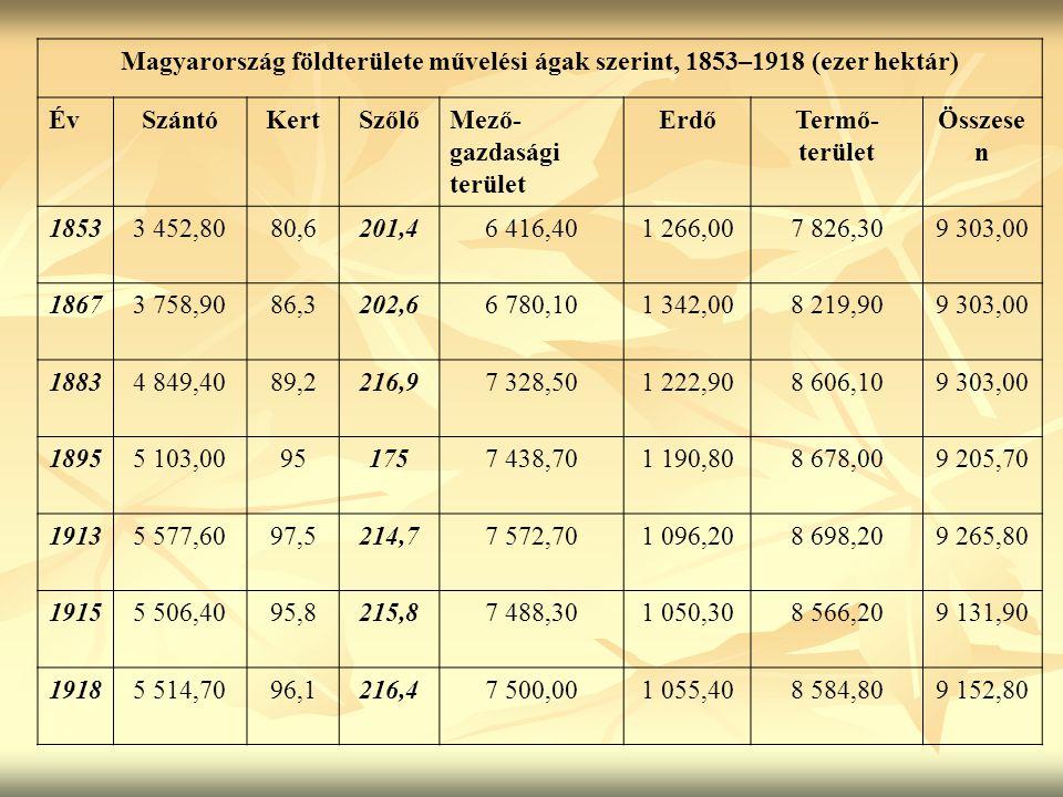 Magyarország földterülete művelési ágak szerint, 1853–1918 (ezer hektár)