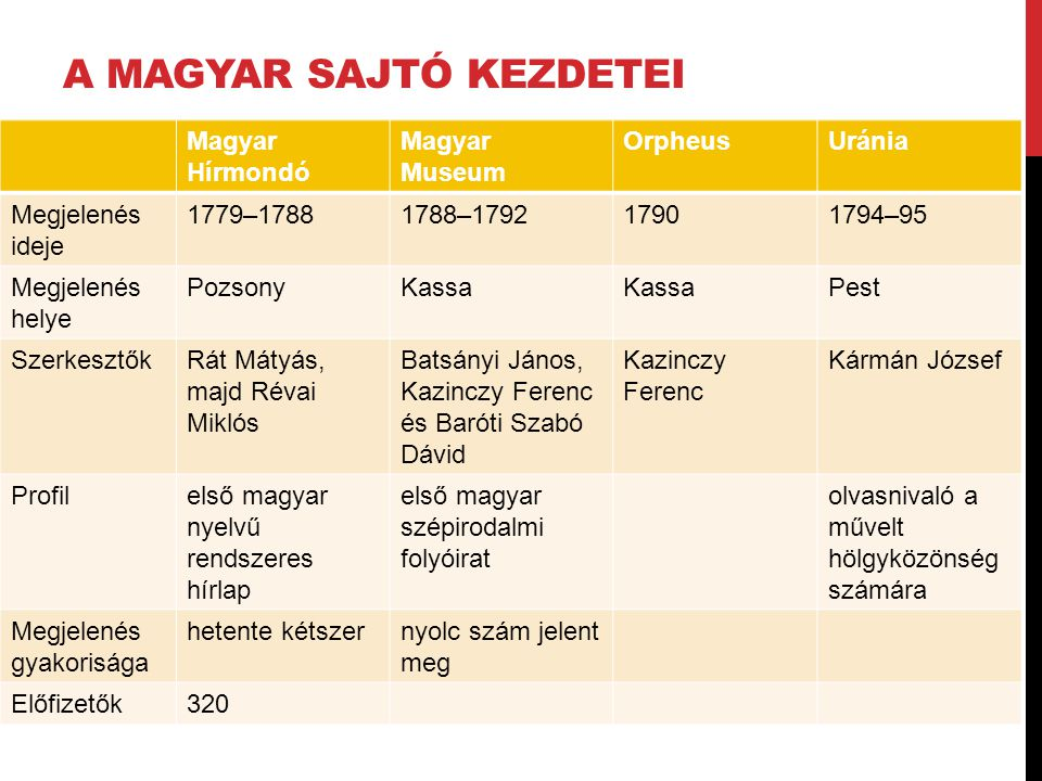 A magyar sajtó kezdetei