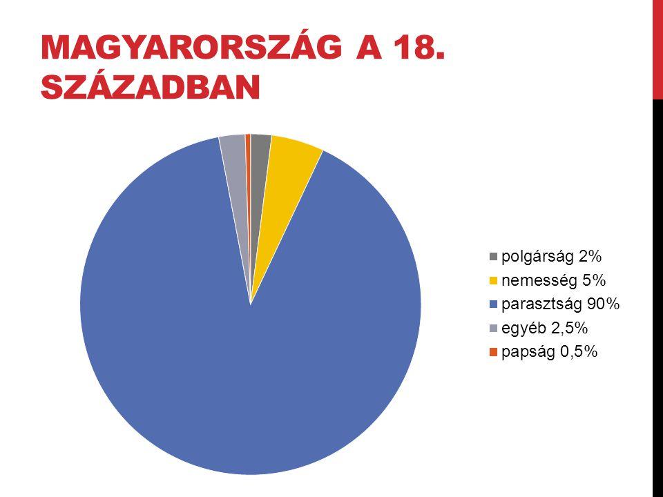 Magyarország a 18. században