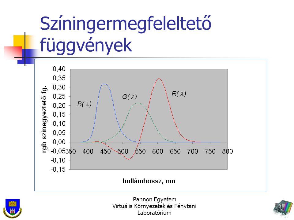 Színingermegfeleltető függvények