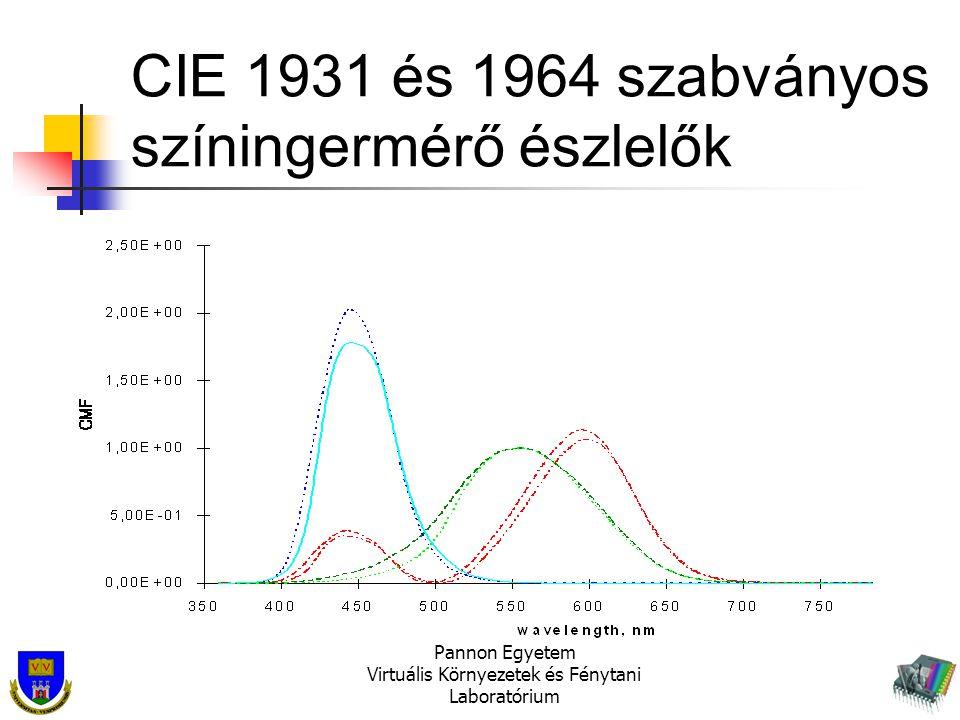 CIE 1931 és 1964 szabványos színingermérő észlelők