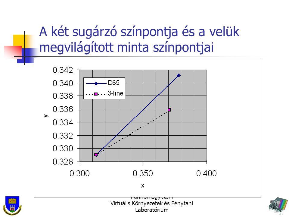 A két sugárzó színpontja és a velük megvilágított minta színpontjai