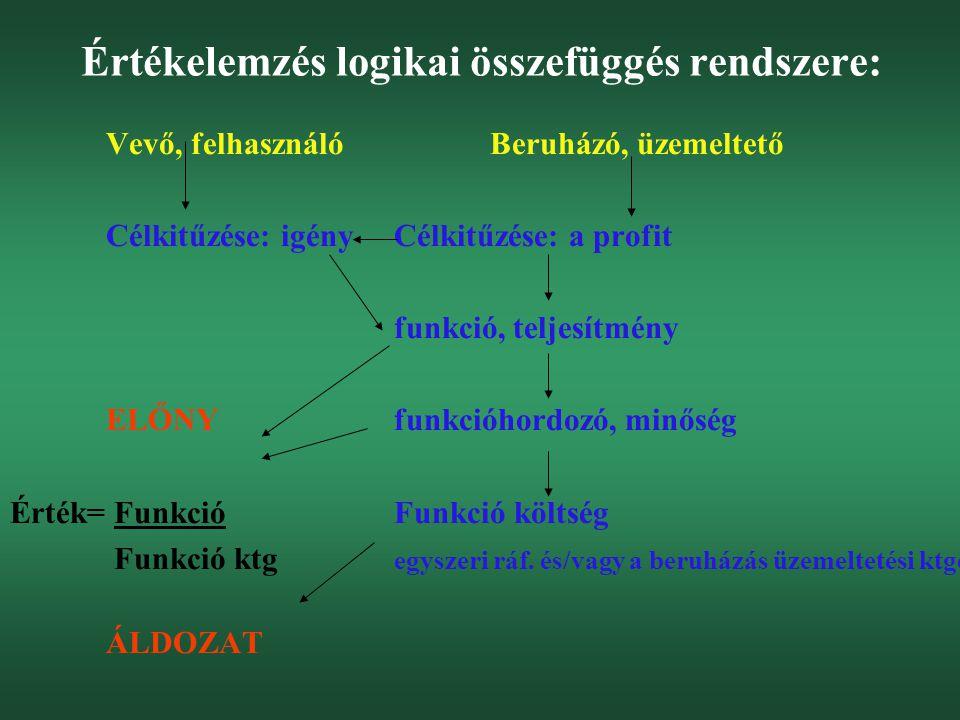 Értékelemzés logikai összefüggés rendszere: