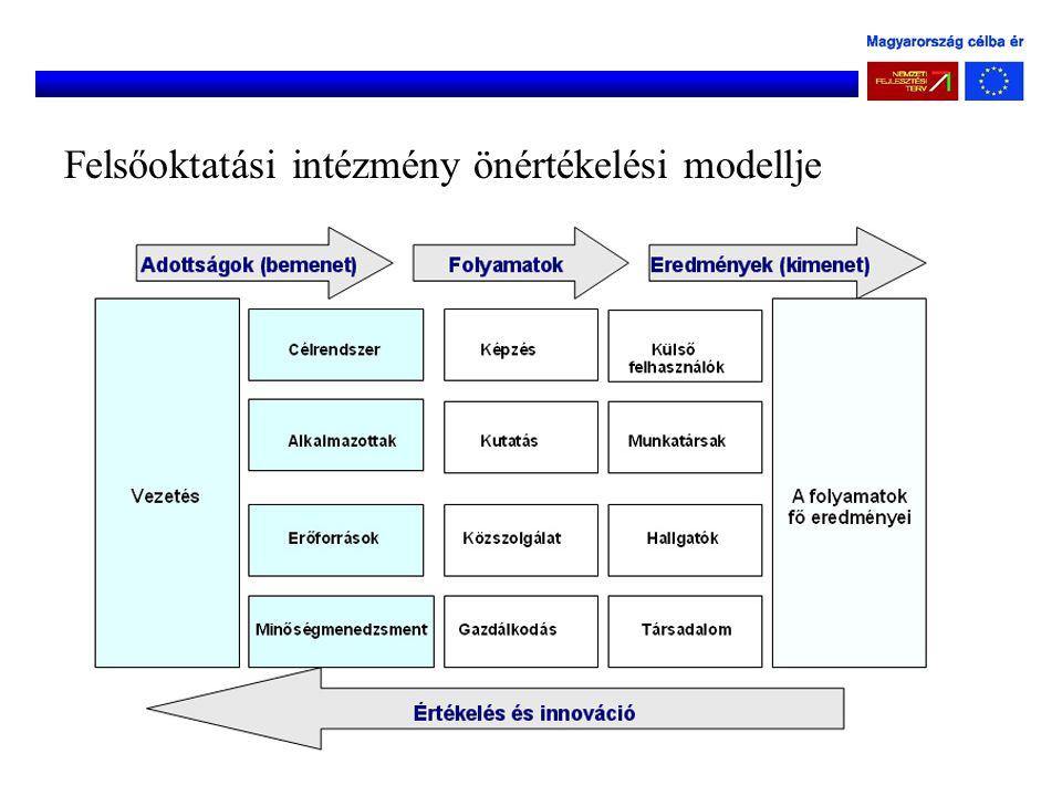 Felsőoktatási intézmény önértékelési modellje