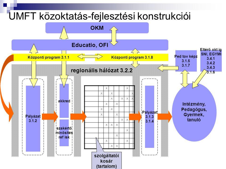 UMFT közoktatás-fejlesztési konstrukciói