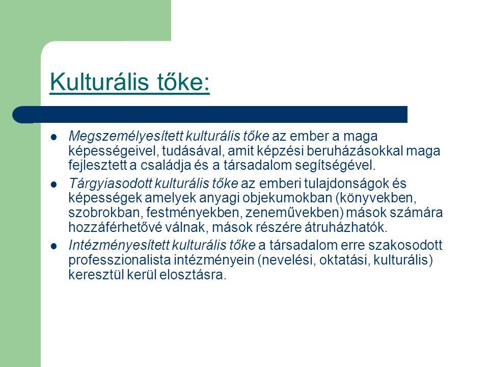 Kulturális tőke: