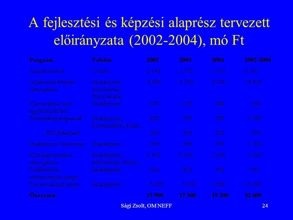 A fejlesztési és képzési alaprész tervezett előirányzata (2002-2004), mó Ft