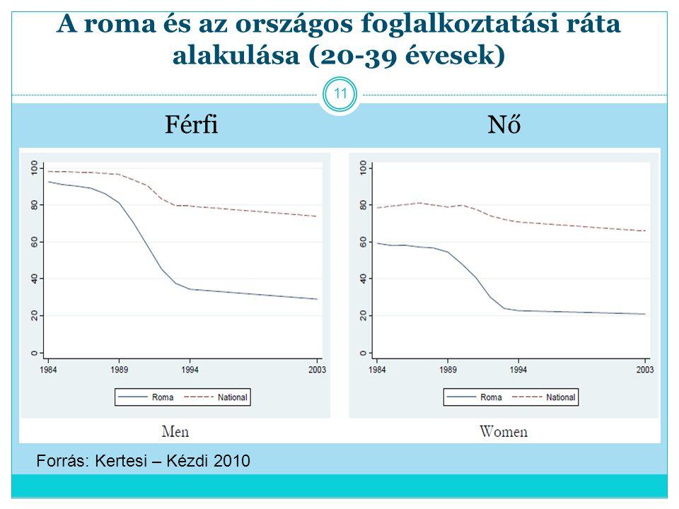 A roma és az országos foglalkoztatási ráta alakulása (20-39 évesek)