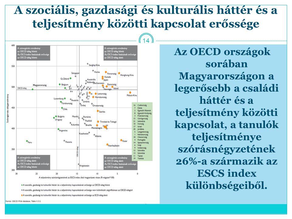 A szociális, gazdasági és kulturális háttér és a teljesítmény közötti kapcsolat erőssége