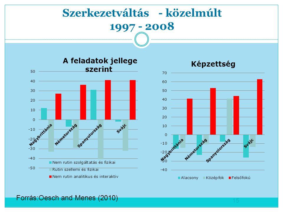 Szerkezetváltás - közelmúlt 1997 - 2008