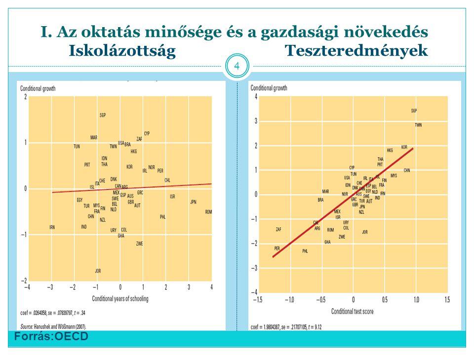 I. Az oktatás minősége és a gazdasági növekedés Iskolázottság Teszteredmények