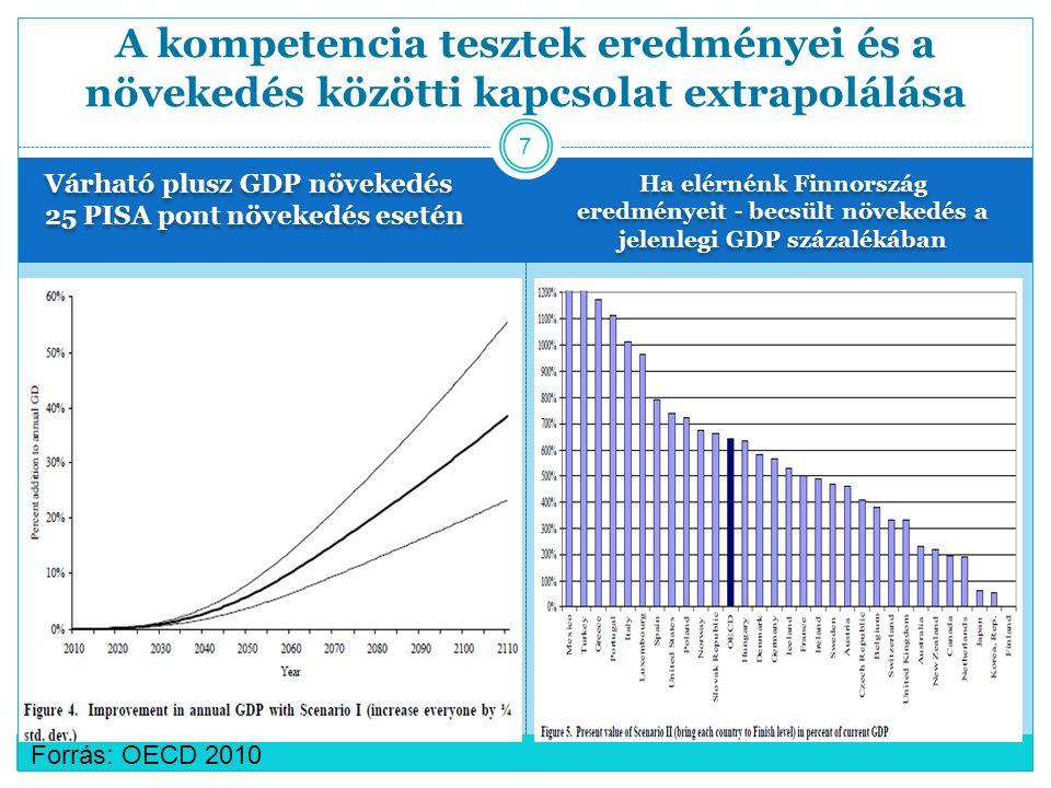 A kompetencia tesztek eredményei és a növekedés közötti kapcsolat extrapolálása