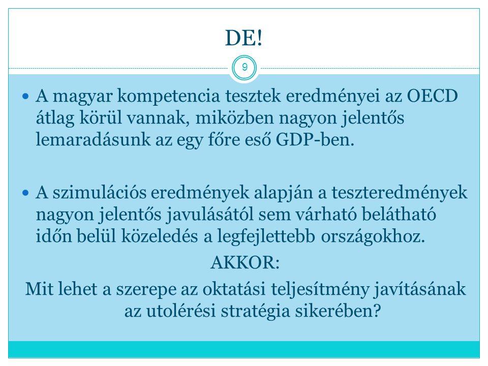 DE! A magyar kompetencia tesztek eredményei az OECD átlag körül vannak, miközben nagyon jelentős lemaradásunk az egy főre eső GDP-ben.