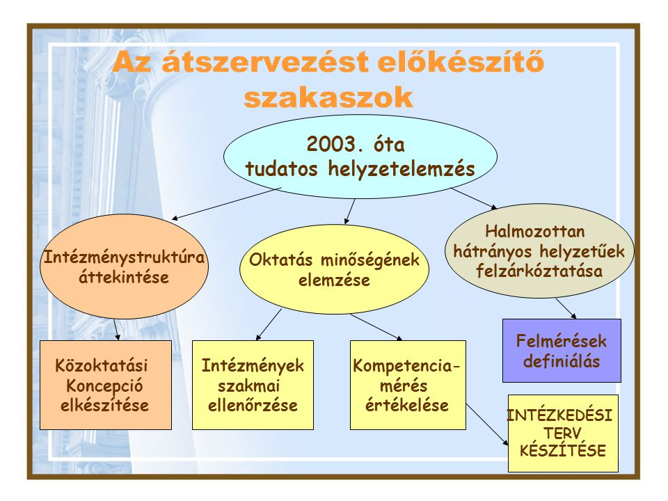 Az átszervezést előkészítő szakaszok
