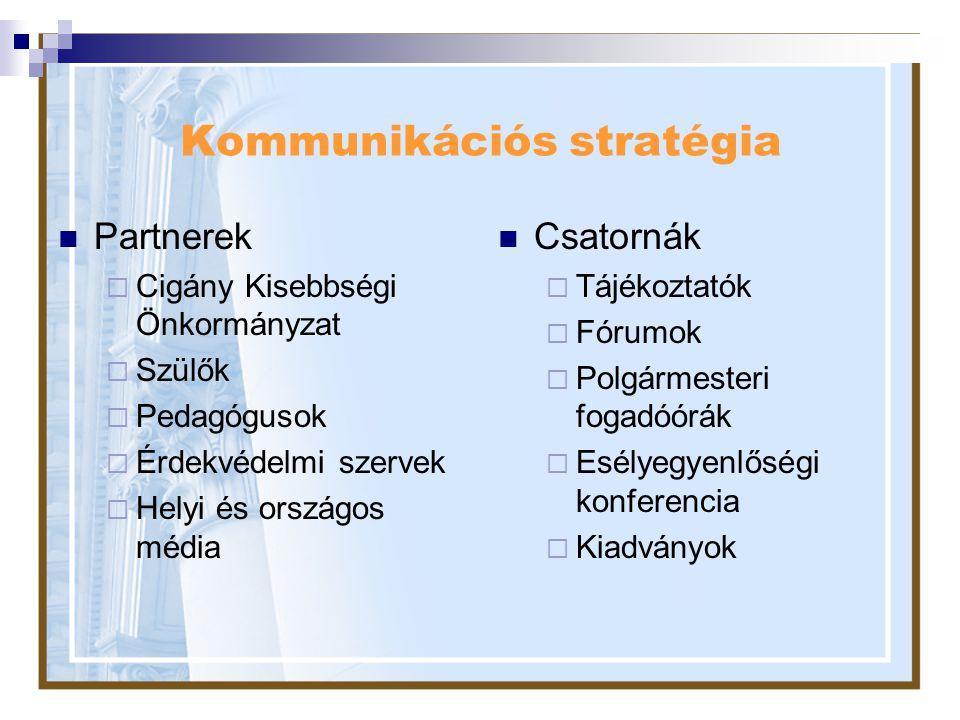 Kommunikációs stratégia
