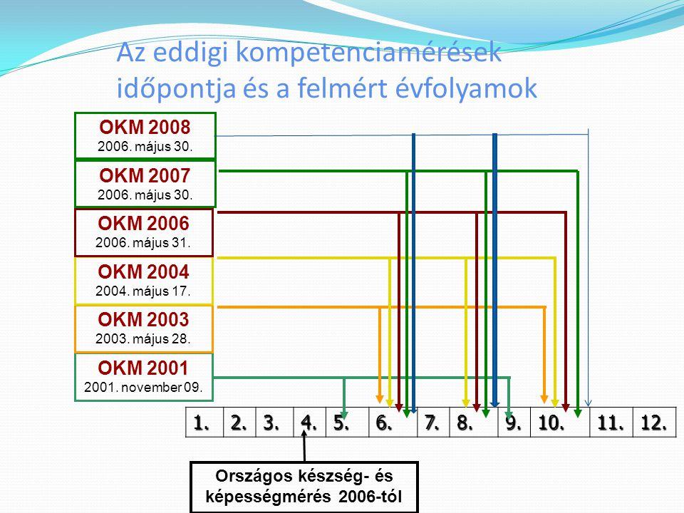 Az eddigi kompetenciamérések időpontja és a felmért évfolyamok