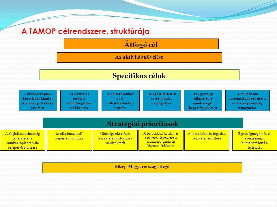 Átfogó cél Specifikus célok Stratégiai prioritások
