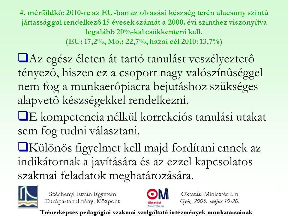 4. mérföldkô: 2010-re az EU-ban az olvasási készség terén alacsony szintû jártassággal rendelkezô 15 évesek számát a 2000. évi szinthez viszonyítva legalább 20%-kal csökkenteni kell. (EU: 17,2%, Mo.: 22,7%, hazai cél 2010: 13,7%)
