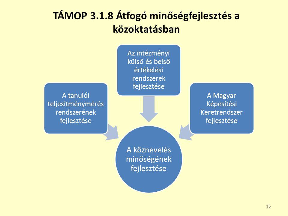 TÁMOP 3.1.8 Átfogó minőségfejlesztés a közoktatásban