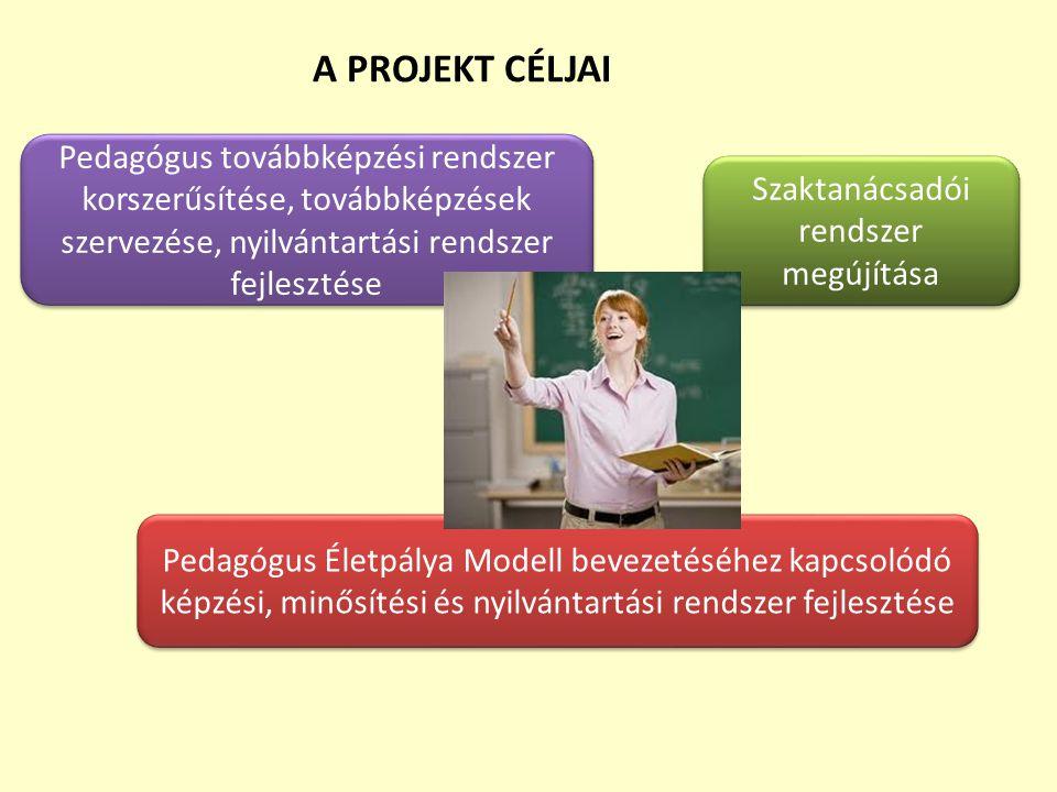 A PROJEKT CÉLJAI Pedagógus továbbképzési rendszer korszerűsítése, továbbképzések szervezése, nyilvántartási rendszer fejlesztése.