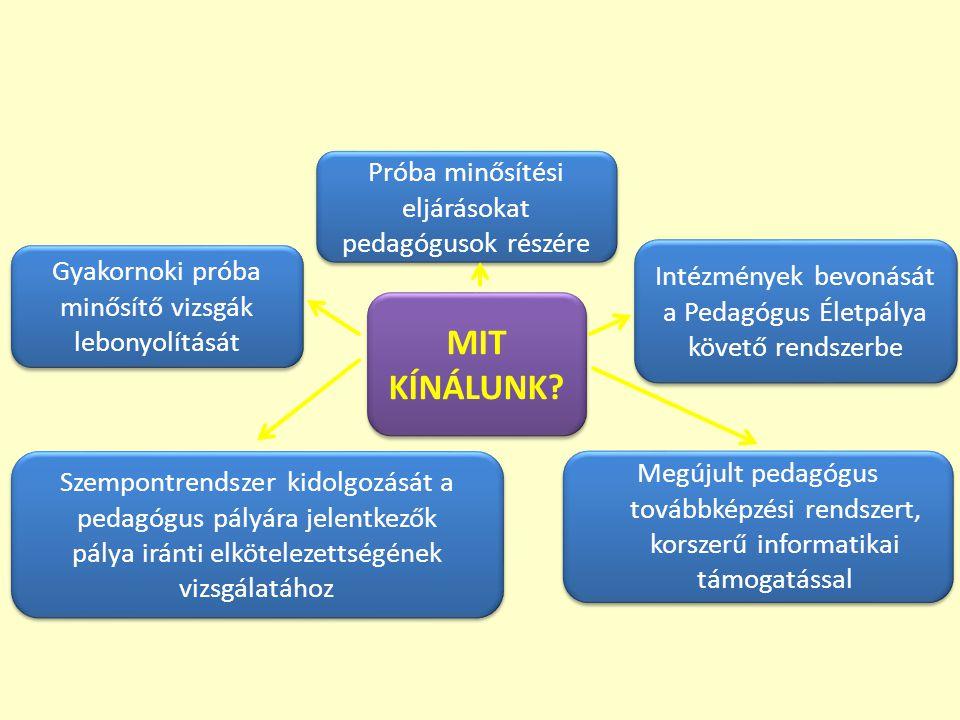 Mit kínálunk Próba minősítési eljárásokat pedagógusok részére
