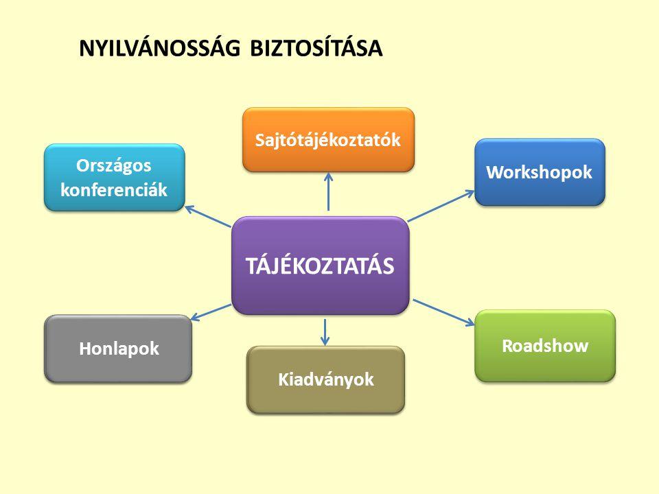 NYILVÁNOSSÁG BIZTOSÍTÁSA Országos konferenciák