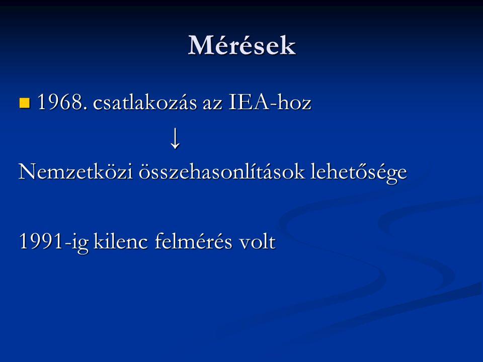 Mérések 1968. csatlakozás az IEA-hoz ↓