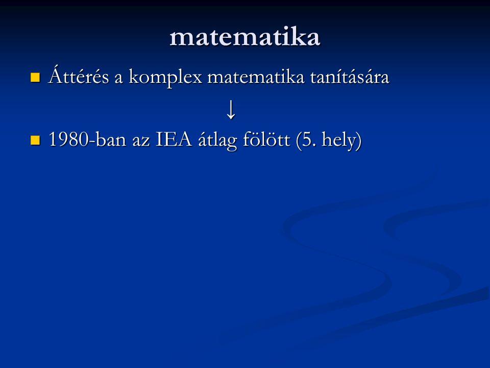 matematika Áttérés a komplex matematika tanítására ↓
