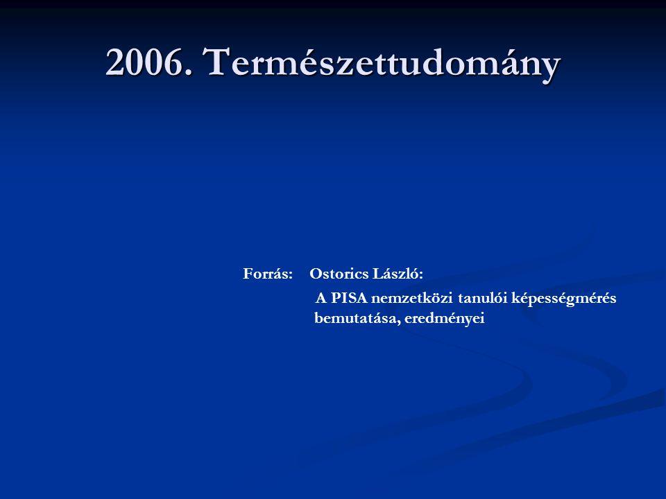 2006. Természettudomány Forrás: Ostorics László: