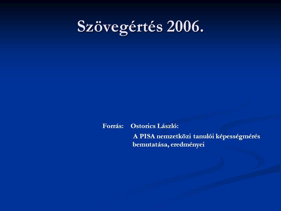 Szövegértés 2006. Forrás: Ostorics László: