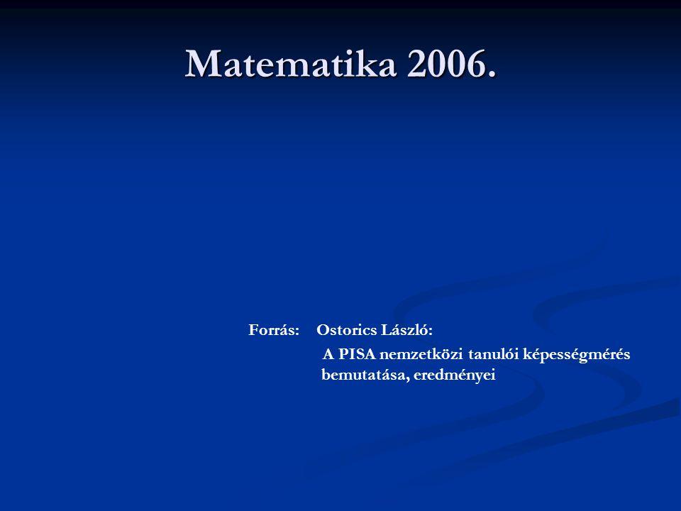 Matematika 2006. Forrás: Ostorics László: