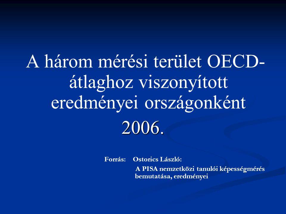 Forrás: Ostorics László: