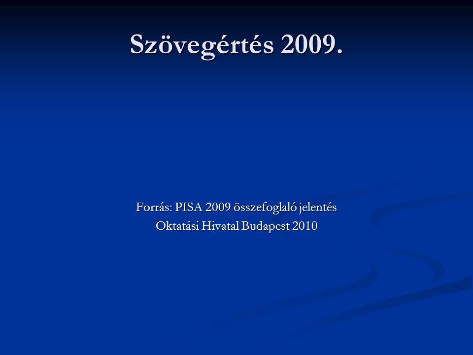 Szövegértés 2009. Forrás: PISA 2009 összefoglaló jelentés